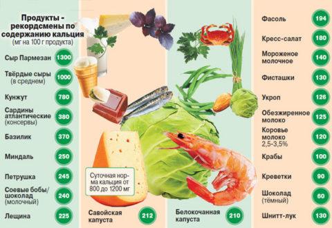 Продукты с высоким содержанием кальция