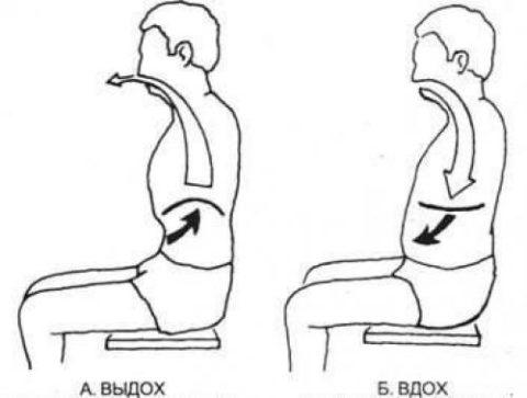 Схема диафрагмального дыхания
