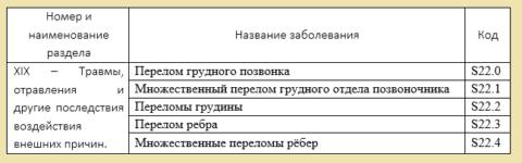 Выдержка из МКБ 10