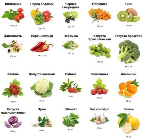 Таблица продуктов с наличием кальция и витамина D.