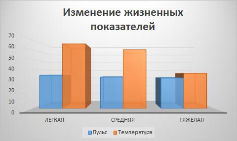 На гистограмме представлены изменения жизненных показателей в зависимости от степени тяжести переохлаждения.