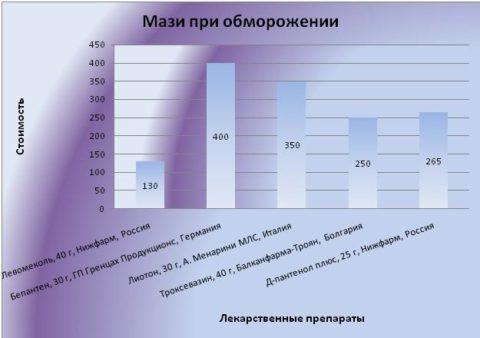 Стоимость наружных средств для лечения обморожений