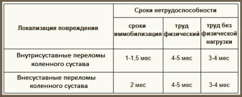 Усреднённые сроки для неосложнённых изломов большеберцовых мыщелков