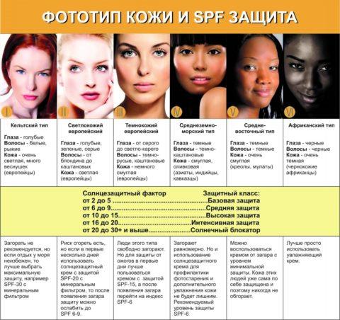 Выбор защитного крема, в зависимости от фототипа кожи