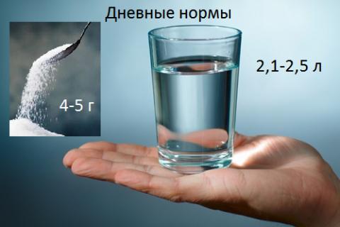 Для нормального сращения слома нужно нормализовать водно-солевой баланс