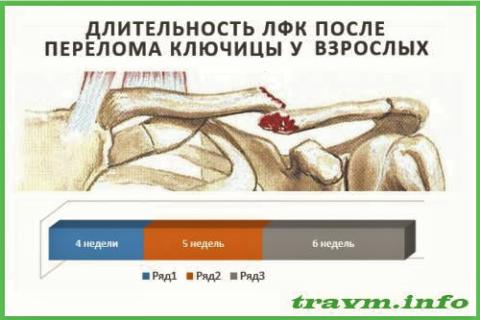 Периоды ЛФК: 1 – иммобилизации; 2 – восстановления функций; 3 – полной реабилитации