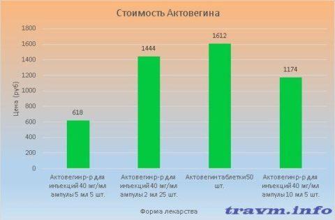 Стоимость Актовегина колеблется в пределах 618-1612 рублей