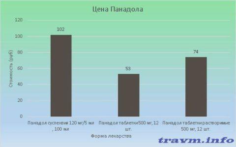 Стоимость Панадола варьируется от 53 до 102 рублей
