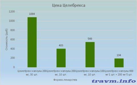 Стоимость Целебрекса колеблется в пределах 194-1084 рублей