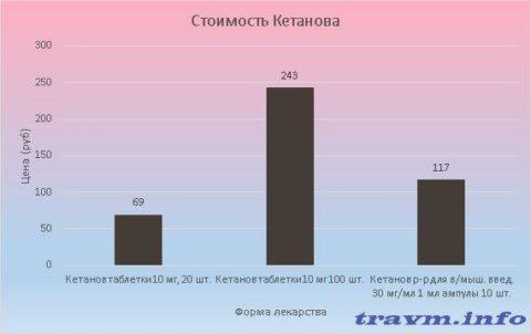 Цена Кетанова варьируется от 69 до 243 рублей