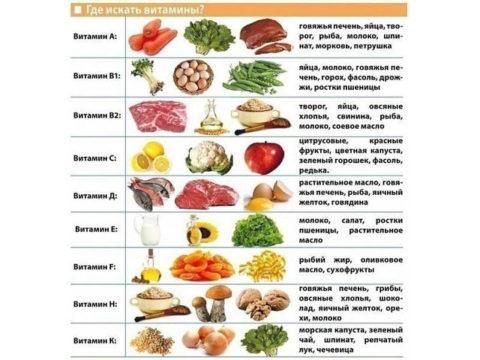 Продукты с необходимыми витаминами после перелома костей плюсны