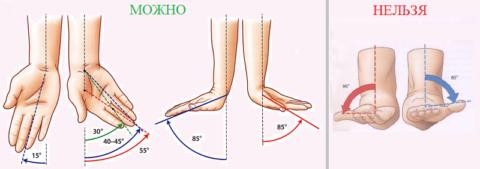 Если лучезапястный сустав не зафиксирован, избегайте поворотных движений
